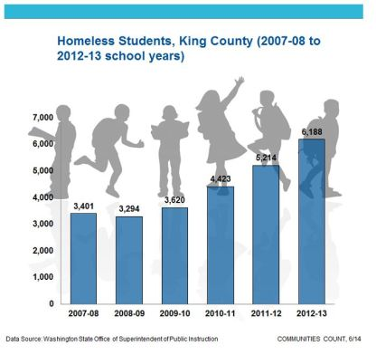 Communities Count Homelessness Among Schoolchildren King County