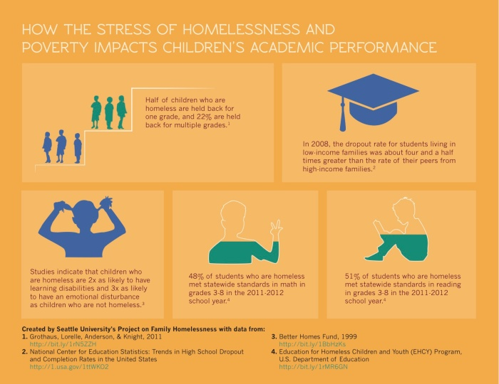 How the Stress of Homelessness and Poverty Impacts Children's Academic Performance