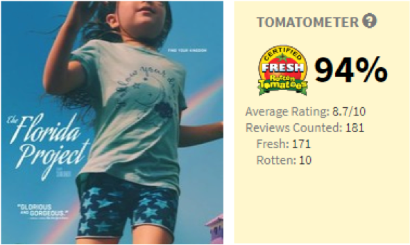 Florida Project tomatometer
